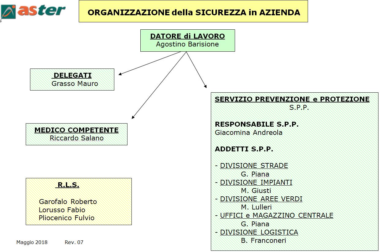 schema dell'organigramma della sicurezza in azienda